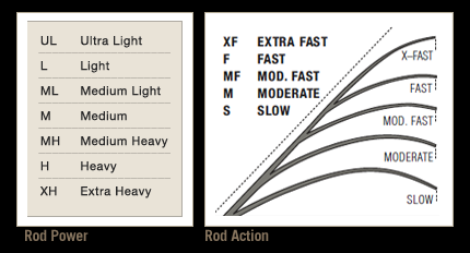 rod-power-action-chart