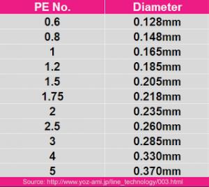 Pe-line_chart