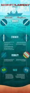 Berkley-Monofilament-versus-fluorocarbon-Infographic