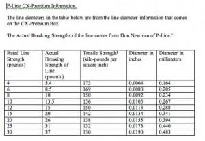 CXPremium-actual-breaking-strength